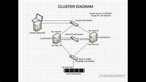 Sql Server 2008 R2 Cluster Diagram Part 1 Training
