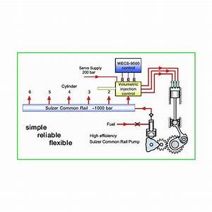 Common Fuel Rail Systems In Diesel Engines