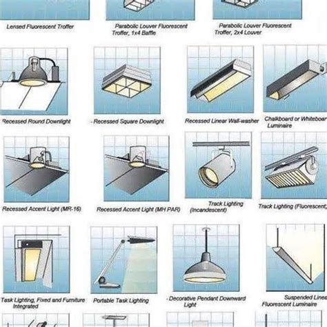 Types Of Light Fixtures by Superb Types Of Light Fixtures 1 Different Types Light