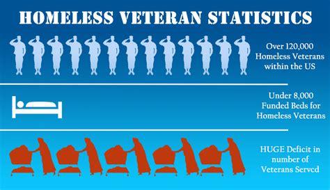 Veteran Resume Help by Veterans Resume Help