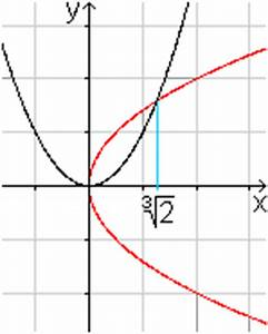 Schnittpunkt Zweier Parabeln Berechnen : parabel ~ Themetempest.com Abrechnung