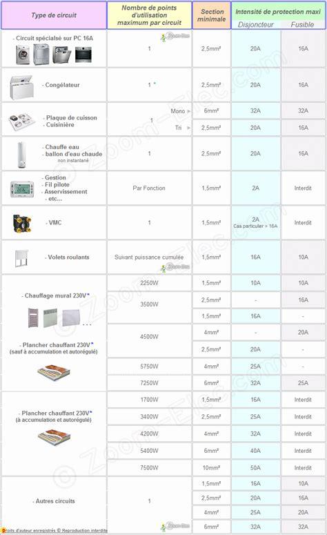 norme electrique cuisine norme electrique four table de cuisine