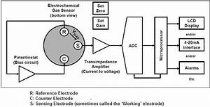 Electronic Circuits For Use In Electrochemical Gas Sensors