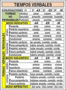Ejercicios De Tiempos Verbales  U00a1gu U00eda Paso A Paso 2019