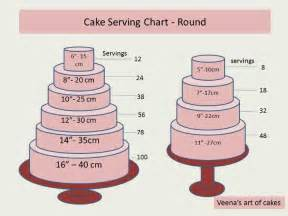 Cake Serving Chart Round Cake Tutorial Pinterest