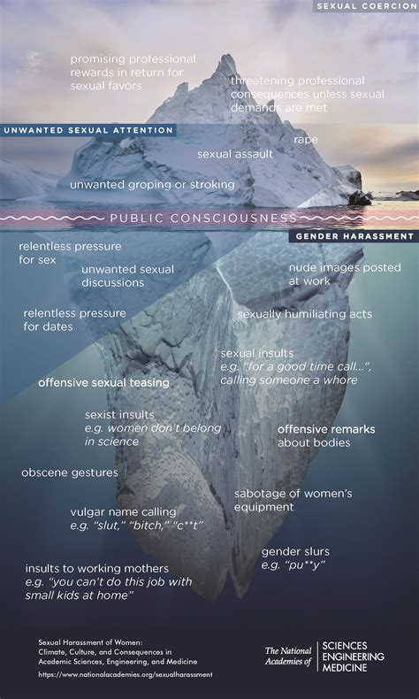 infographic  iceberg  sexual harassment