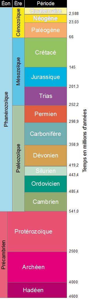 b0042ad0ss stratigraphie et paleogeographie ere echelle des temps g 233 ologiques evolution biologique