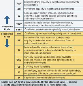 Bond Rating Scale Chart The Irony Of Credit Rating Agencies Downgrading Us