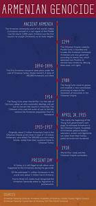 A timeline of the Armenian Genocide #Infographic # ...