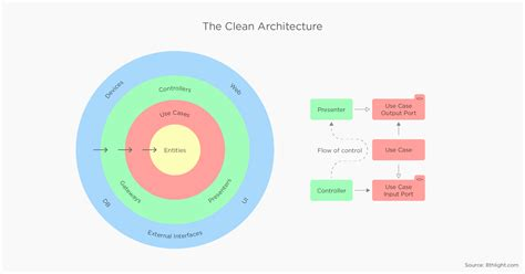 Android Architecture Part 2  The Clean Architecture • Five