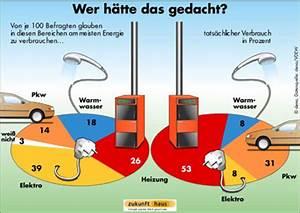 Energieverbrauch Im Haushalt : was spart wie und wo energie und geld ~ Orissabook.com Haus und Dekorationen