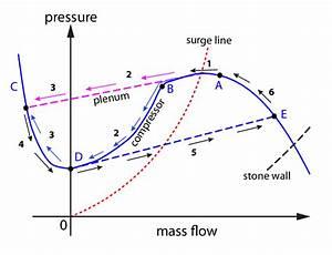 Compressor Surge Cycle