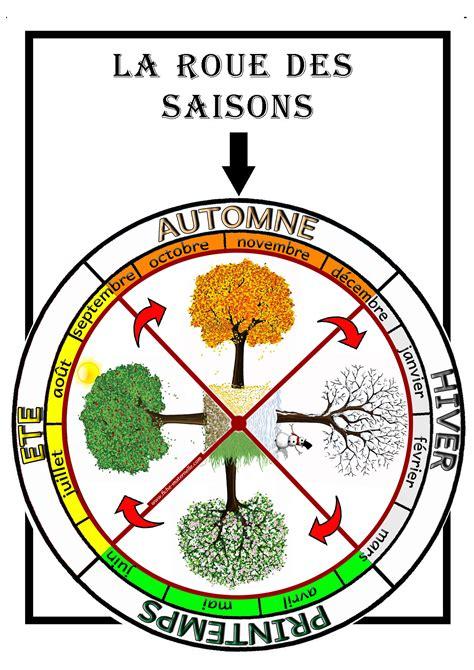 affichage la roue des saisons constituer une roue avec les 4 saisons ainsi que leur r 233 partion