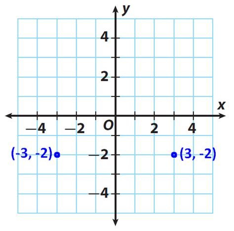 Reflections In The Coordinate Plane Worksheet