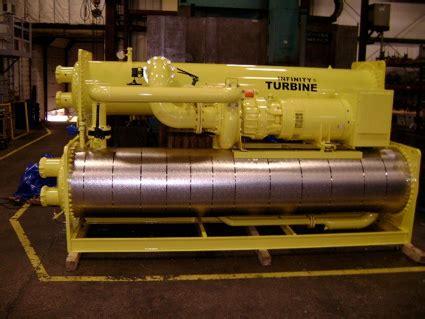 СУТ системы утилизации тепла от GazEcos