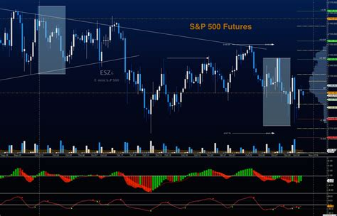 S&p 500 Futures Trading Outlook For October 31