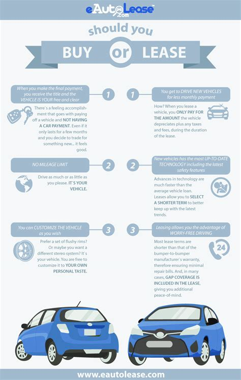 sar leasing  buying infographics eautoleasecom