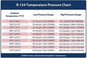 134a Temp Chart Toyota Corolla Questions What Else Can I Do To Fix My A