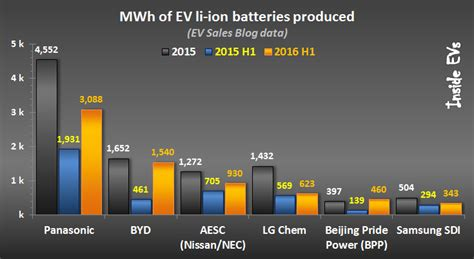 Top Ev Cars 2016 by Ev Lithium Ion Battery Suppliers Outlook For H1 2016