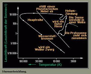 Absolute Helligkeit Berechnen : hertzsprung russel diagramm meixner robert und irene ~ Themetempest.com Abrechnung