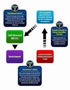 Federal Court Structure Chart Self Directed Ira The Self Directed Ira Llc Solution