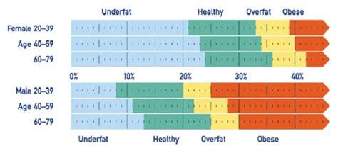 koerperfett normwert tabelle nutrimove individuelle
