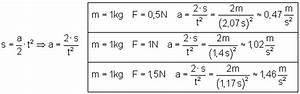 Zeit Berechnen Formel : beschleunigungsmessung an der fahrbahn ~ Themetempest.com Abrechnung