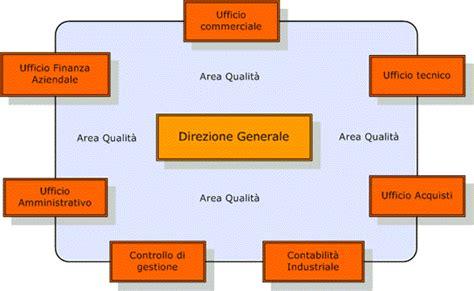 Ufficio Controllo Di Gestione - buildup il portale per le costruzioni software