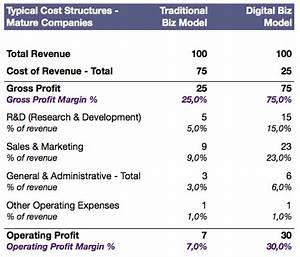 How Digital Business Models are Truly Special – Cost ...