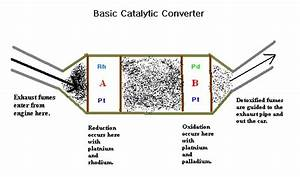 Mechanical Engineer Topics  Catalytic Converter