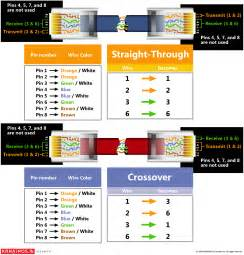 similiar cat 5e crossover cable diagram keywords cat 5 cable wiring diagram on cat6 crossover cable wiring diagram