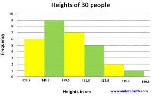 Histogram Examples Statistics