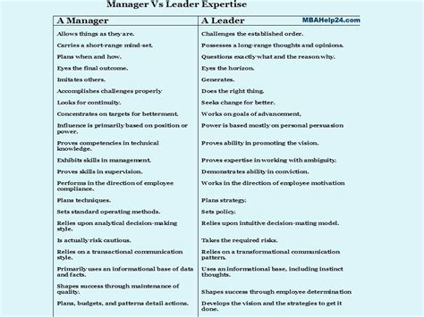leadership  management key differences competencies