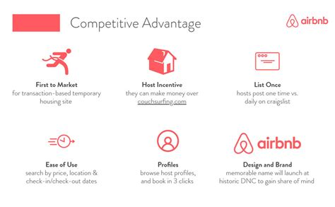 Airbnb Pitch Deck Template — Slidebean