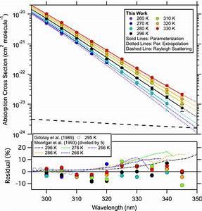 Uv Absorption Spectrum Of Chbr 3  Bromoform   Upper Panel