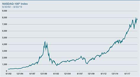Nasdaq 100 Index Pe Ratio Historical Chart - Reviews Of Chart