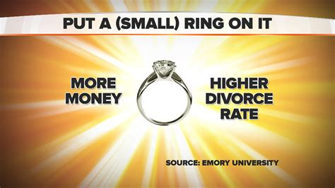 what the cost of your engagement ring may say about your