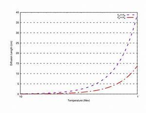 Diffusion Length Of Neutrons In The Electron  Neutron