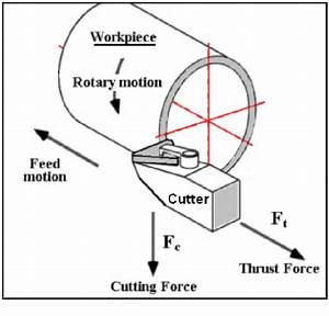 3-D numerical analysis of orthogonal cutting process via ...