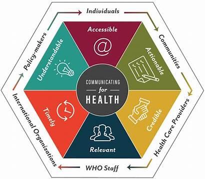 Principles Communications Effective Health Strategy Communication Framework
