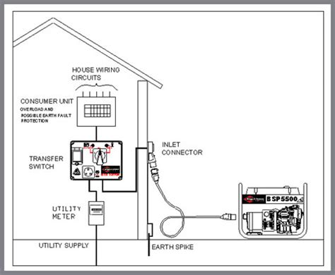 home generator transfer switch wiring diagram wiring panel generator transfer switch 300x231 generator