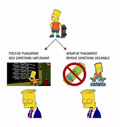Punishment Negative Positive Conditioning Operant Reinforcement Bart