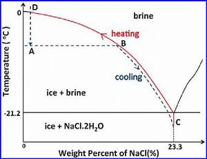 Phase Diagram Of Nacl Solution Reconstructed From Crc