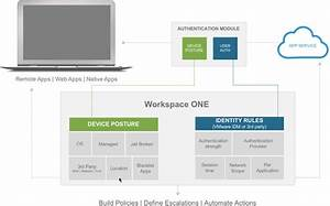Vmware Workspace One Explained