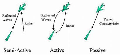 Guidance Homing System Active Semi Passive Missiles