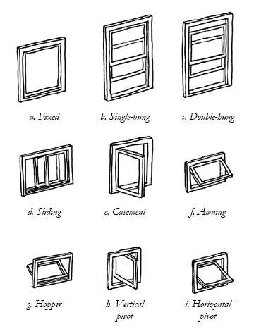 Historic Window Types | #Housing | Building design, House