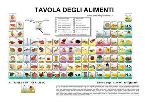 calorie negli alimenti tabella nutrizionale degli