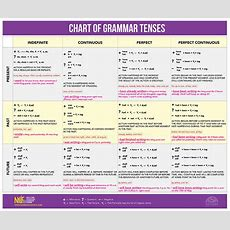 The Chart Of Grammar Tenses Nyllc