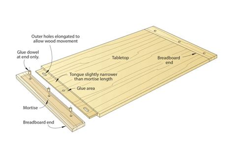 butcher block tops breadboard ends