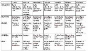 Dieta dissociata: esempi, menu e schema settimanale per dimagrire Dieta menu settimanale e